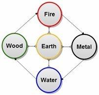 Baço 6 - Sanyinjiao: Três Cruzamentos Yin 2