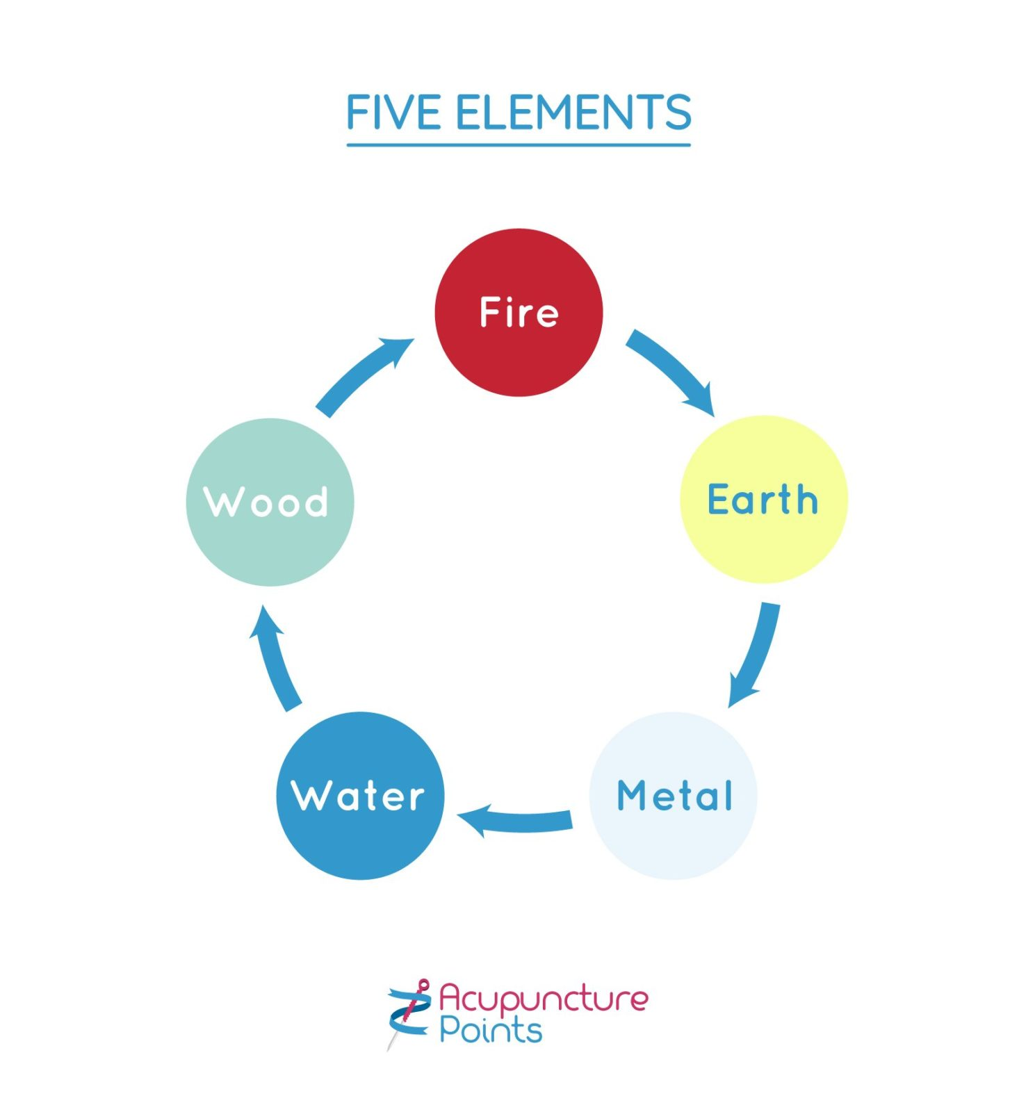 Five Elements or Phases