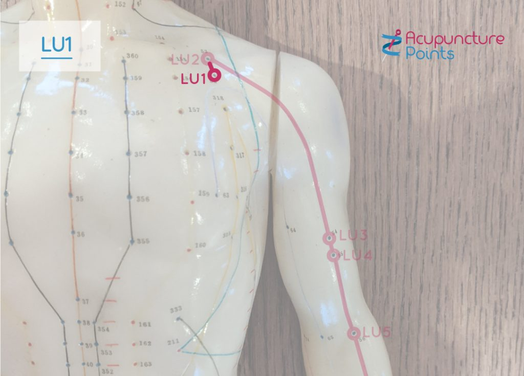 Lung -1 - Lung alarm point