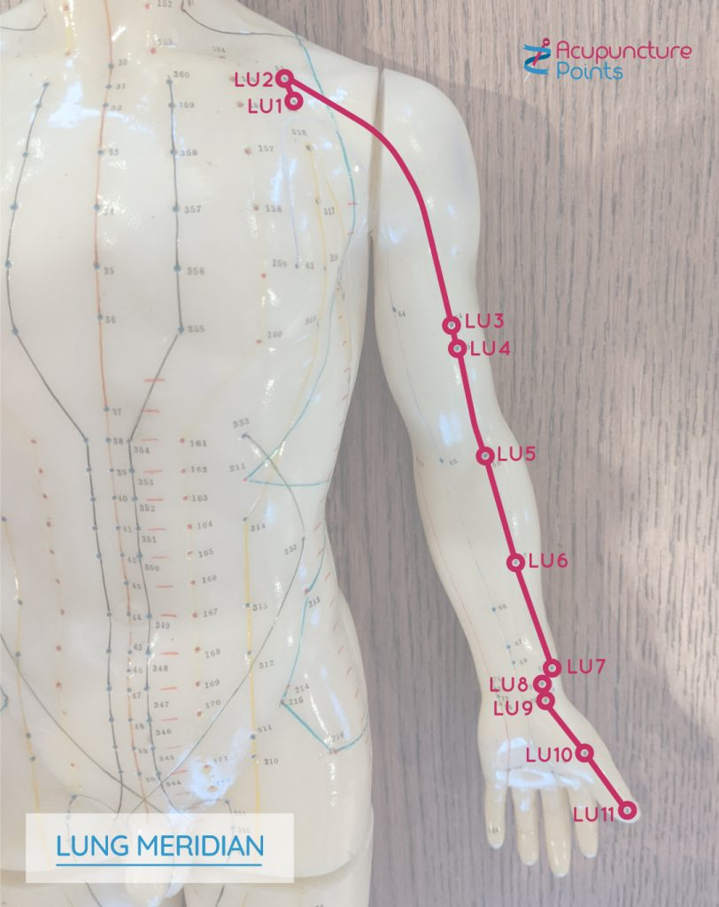 Lung Meridian Points